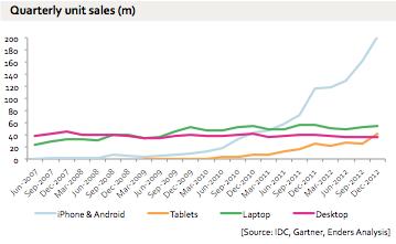 Mobilā nedēļa: megaprieki, neviens negrib Blackberry, un par to, cik labi ir Igaunijā