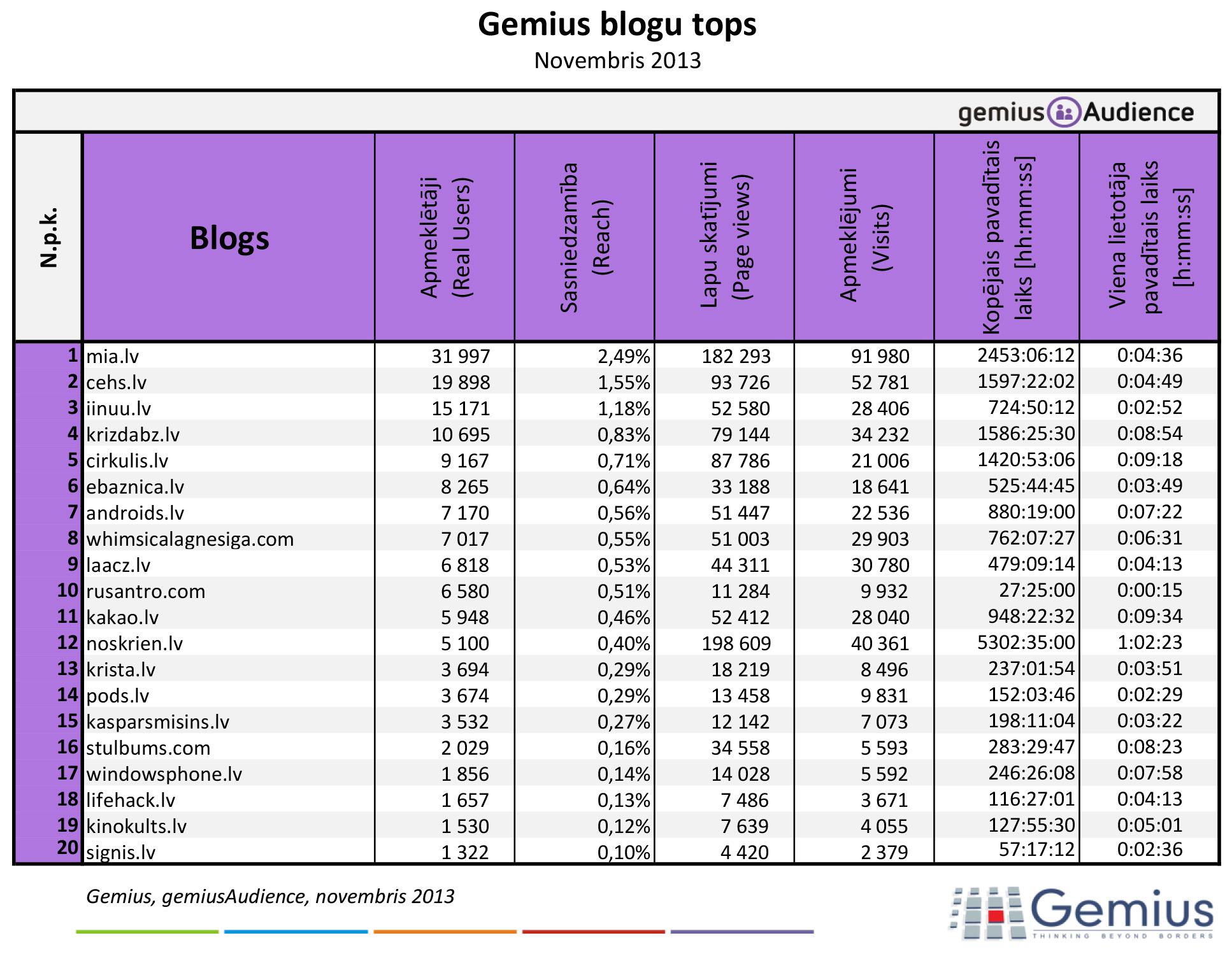 Latvijas blogu tops - 2013. gada nogale