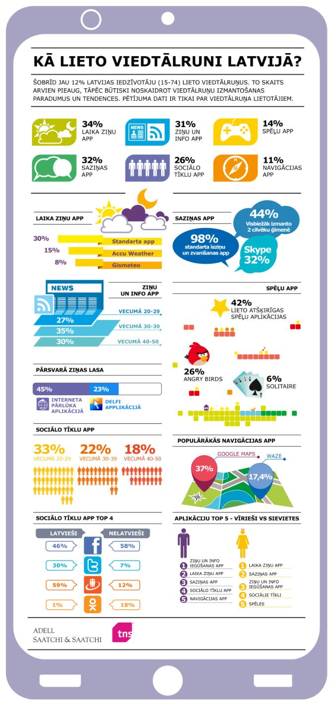 Infografiks: kā viedtālruņus lieto Latvijā
