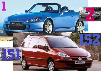 Auto uzticam�bas tops 2006