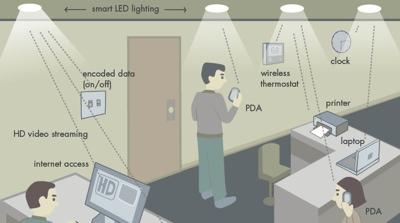 Bezvadu gaismas tīkls
