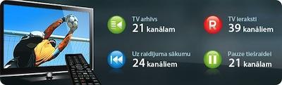 Puse klientu neizmanto interaktīvās TV papildiespējas