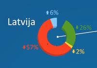Latvijā aug Windows 8 popularitāte