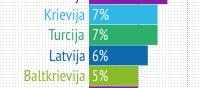 Latvieši joprojām baidās lietot mobilo internetu